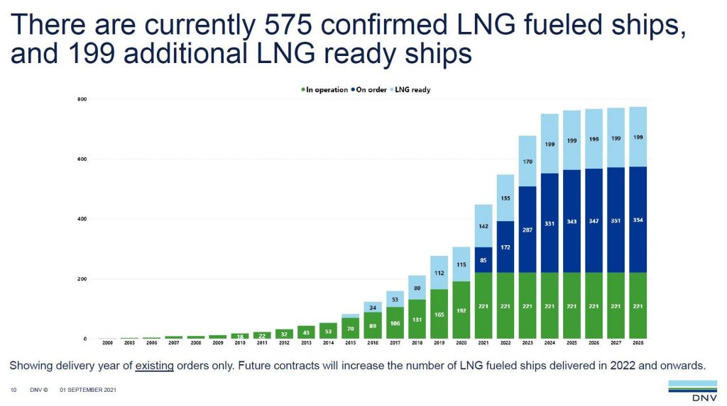 DNV 12 LNG-powered ships ordered in August